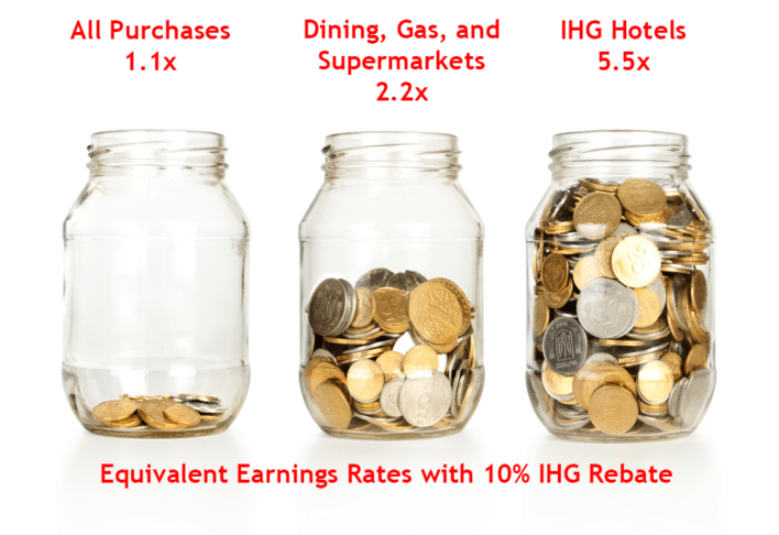 IHG 10 Percent Rebate Multiplies Your Rewards