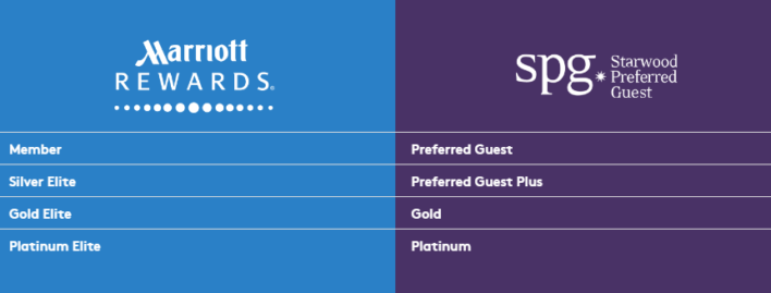 marriott rewards spg elite status