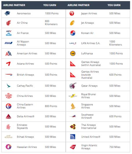 hyatt gold passport airline partners