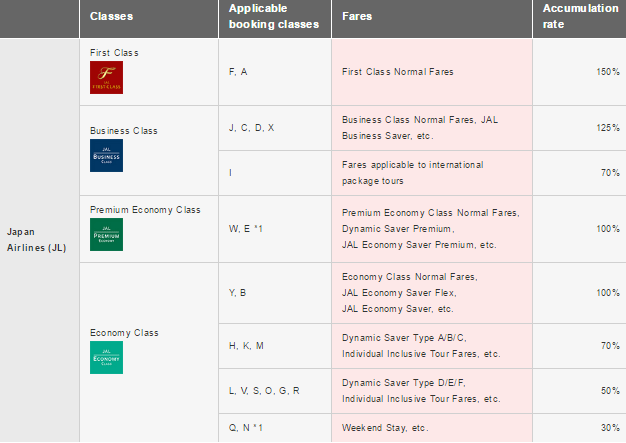 jal jmb fares from japan mileage