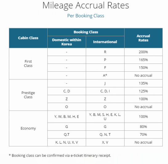 korean-air-mileage-accrual-rates