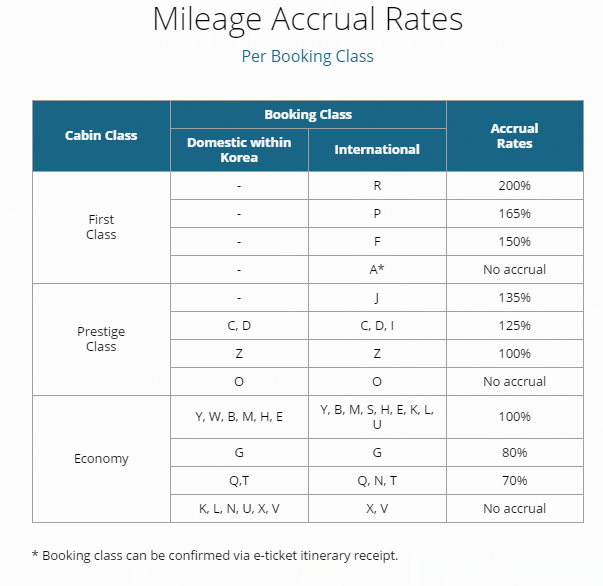 The Mileage You Earn Depends On Which Cl Book Denoted By A Letter Code