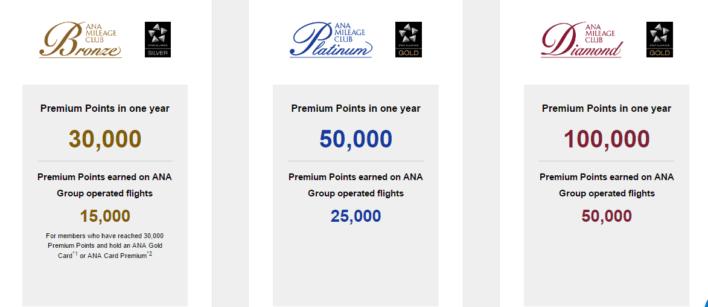 ANA Mileage Club Premium Points