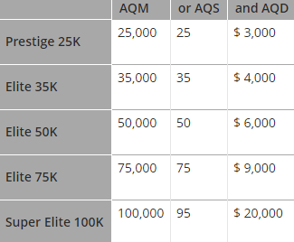 Requirements for earning Air Canada Altitude elite status.