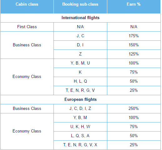Flying Blue accrual chart