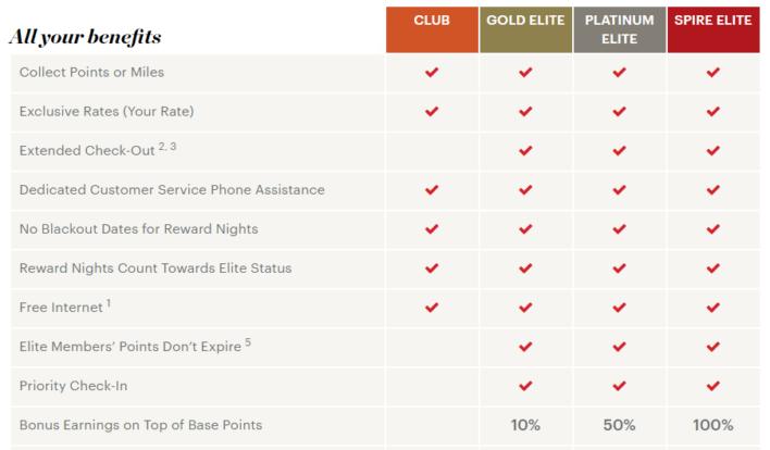 ihg rewards club elite status tiers