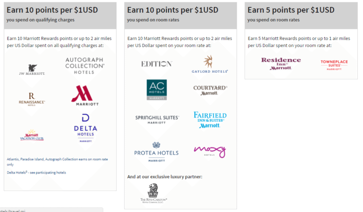 marriott points by brand
