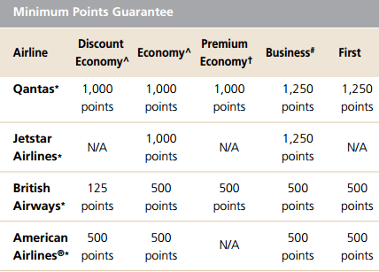 Qantas Frequent Flyer Minimum Points Guarantee