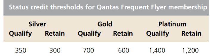 Qantas Frequent Flyer Status