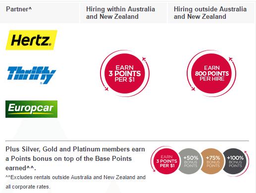 Virgin Australia Velocity Car Rentals