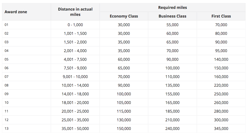 8 Ways To Redeem Cathay Pacific Asia Miles For Max Value