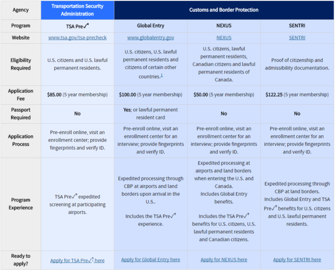 trusted traveler program comparison