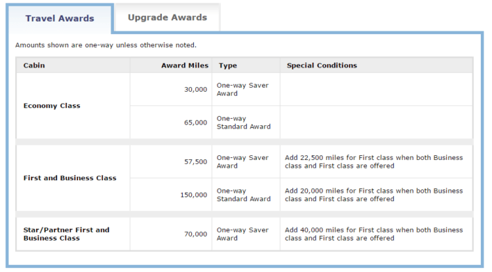 united award chart for award travel