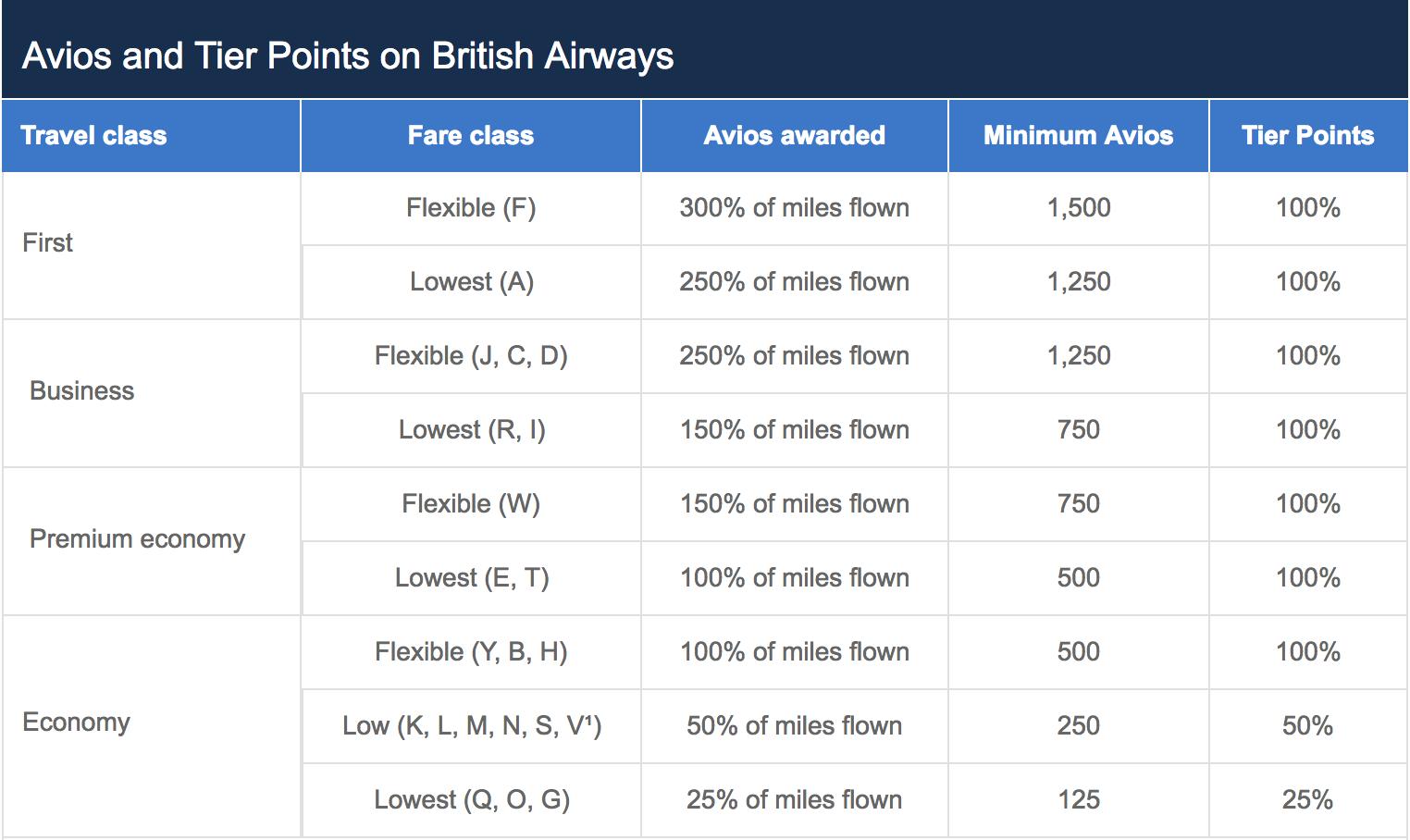 British airways ba executive club loyalty program review 2018