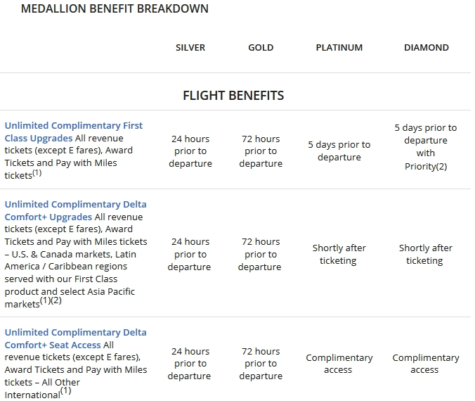 Delta Medallion Benefit Breakdown