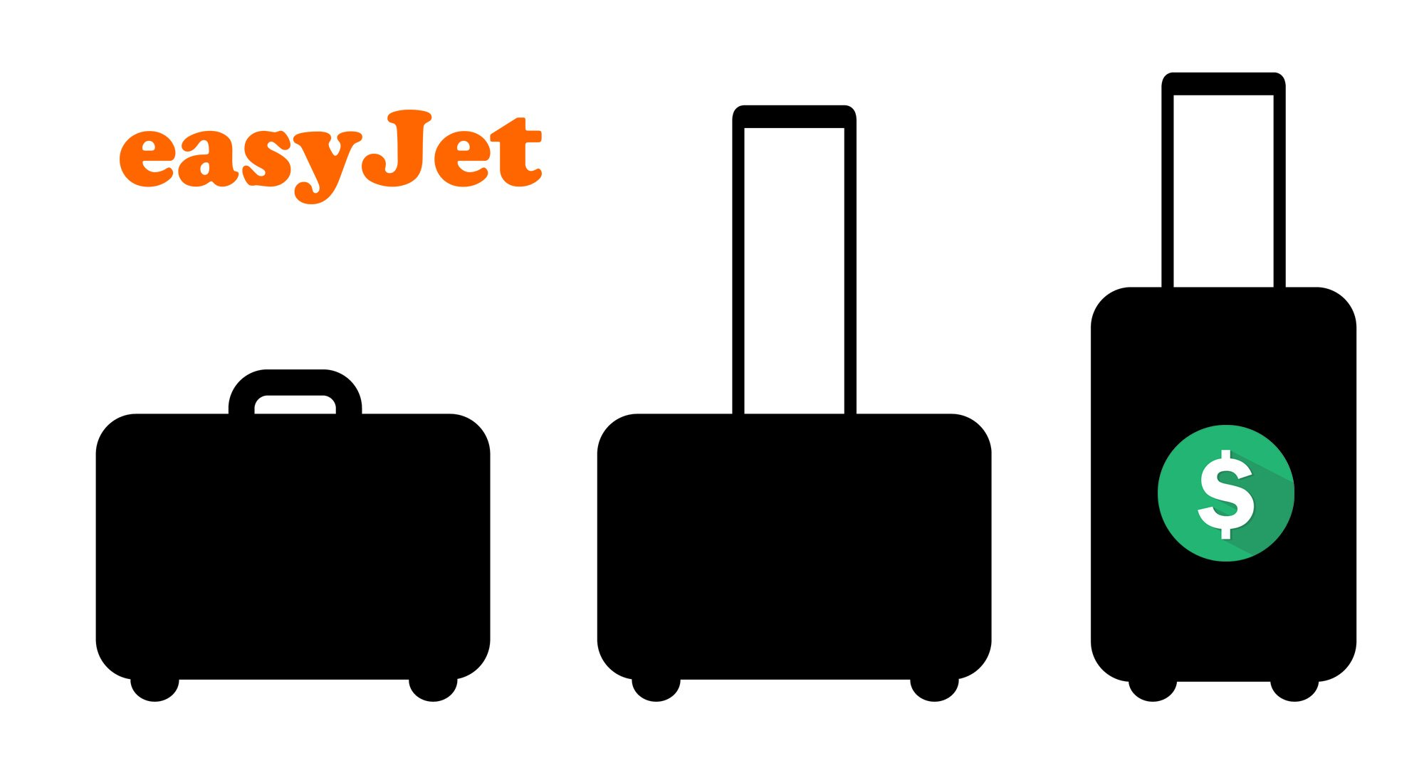 Image result for Easyjet Baggage
