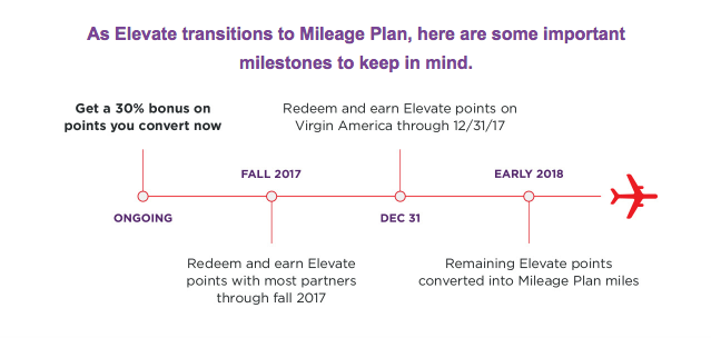 Elevate Transitions to Mileage Plan