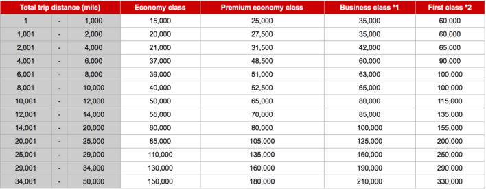 Japan Airlines Partner Award Chart