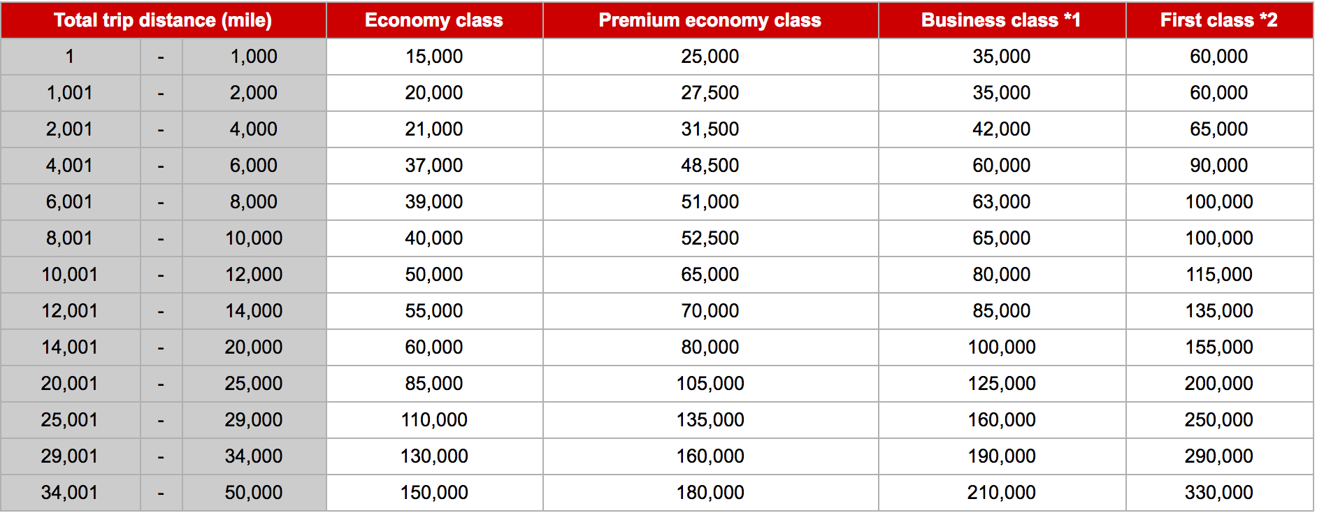 Best Ways To Book American Airlines Business Class Step