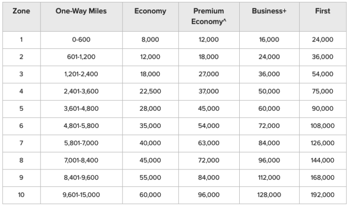 Qantas Classic Flight Award chart for bookings made on Qantas, Airnorth, Fiji Airways, Air Vanuatu, American Airlines, Emirates, Jetstar, and QantasLink.