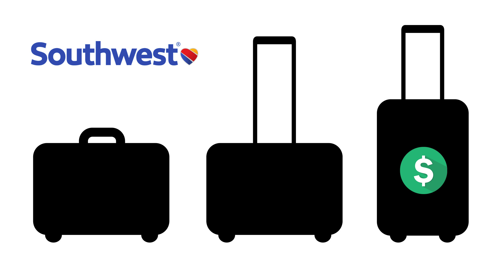 Best Checked Luggage 2020.Southwest Airlines Baggage Fees Policy 2019 Update