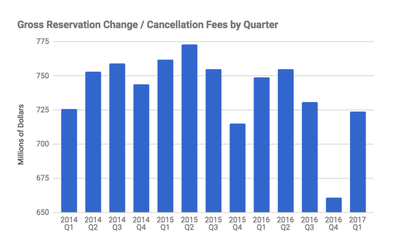 Gross Reservation Change : Cancellation Fees by Quarter