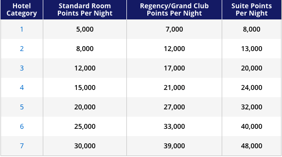 Hyatt Hotel Categories