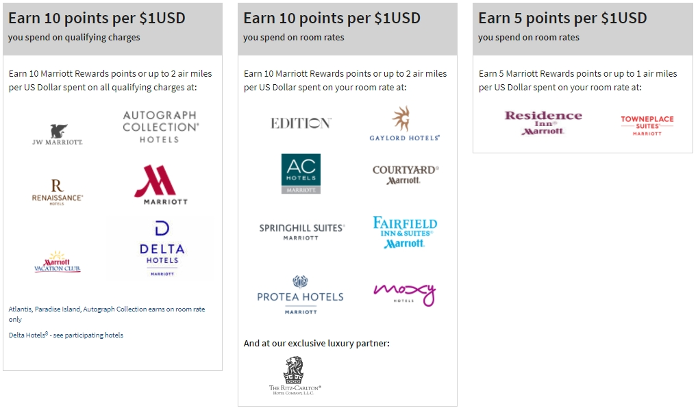 Marriott Rewards Point Earning By Brand