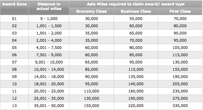 Cathay Pacific Multi-Carrier Award Chart