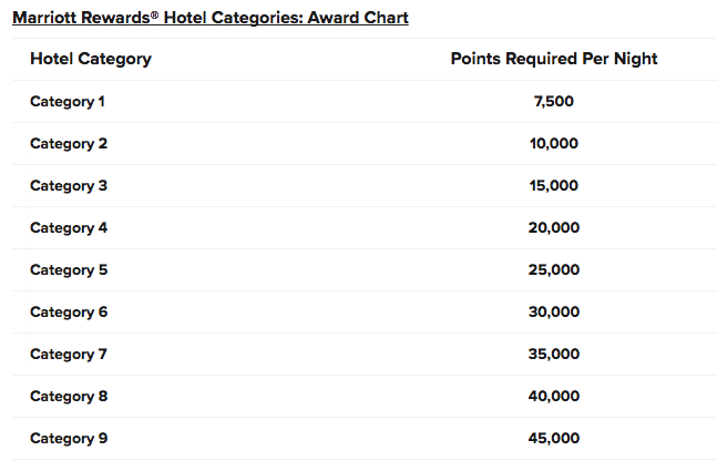 Marriott Rewards Categories