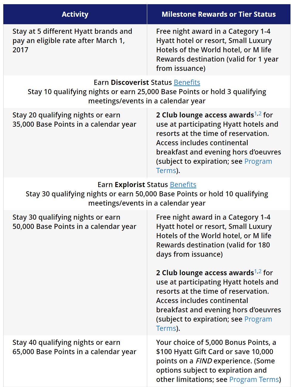 The World of Hyatt Loyalty Program - Full Review [2019]