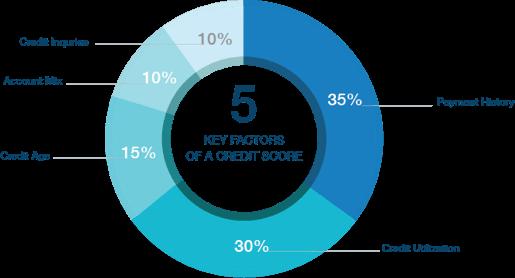 Credit Sesame Key Factors of Credit Score
