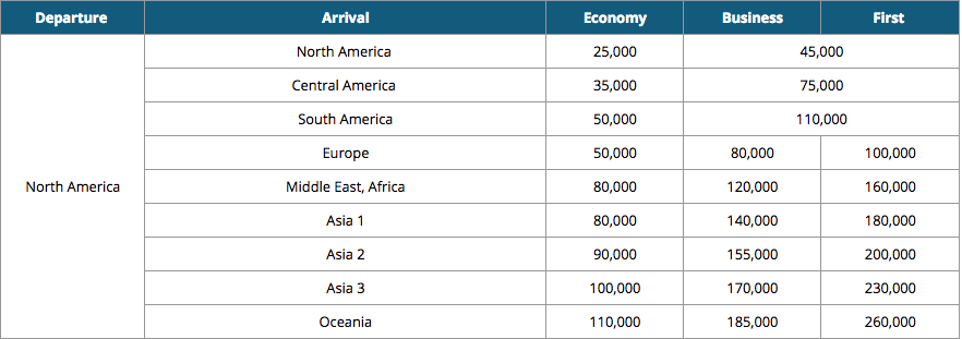 Best Ways to Book Korean Air Business Class Using Points ...