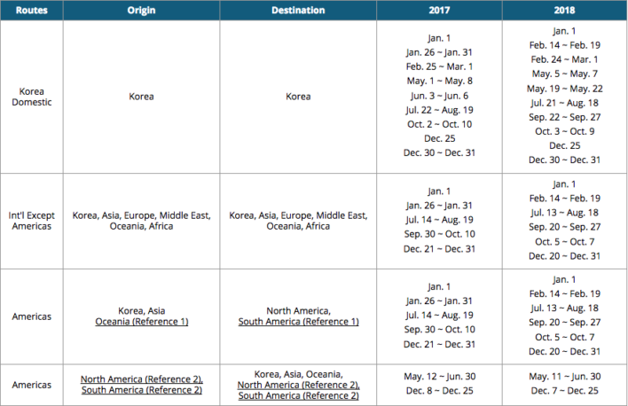 Korean Air Peak Season Dates