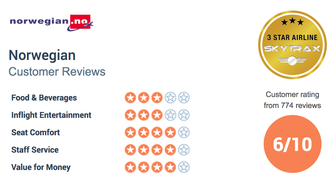 Norwegian Air SkyTrax Rating
