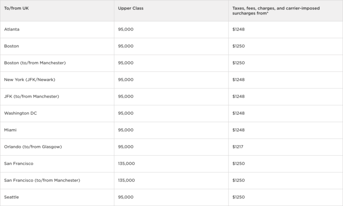 Virgin Atlantic Upper Class Award Chart