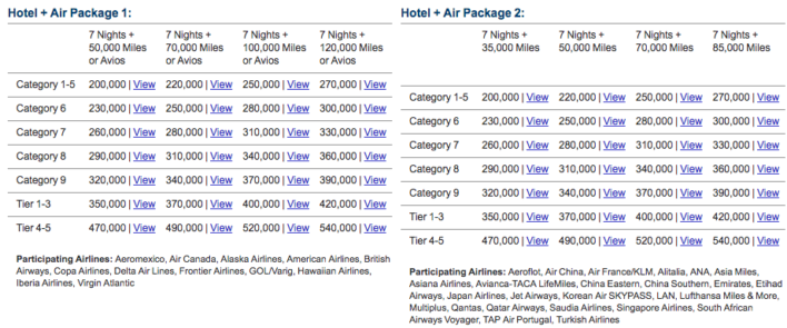 Marriott Hotel + Air Package 1 and 2