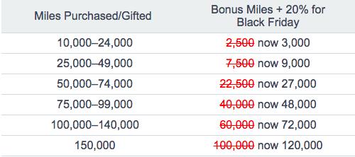 AA Miles Purchase Bonus