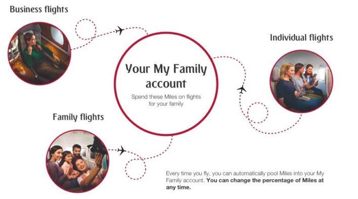 Emirates Skywards My Family