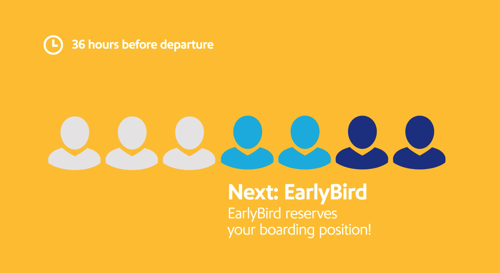 What Is Southwest Early Bird Check-In — Do I Really Need It