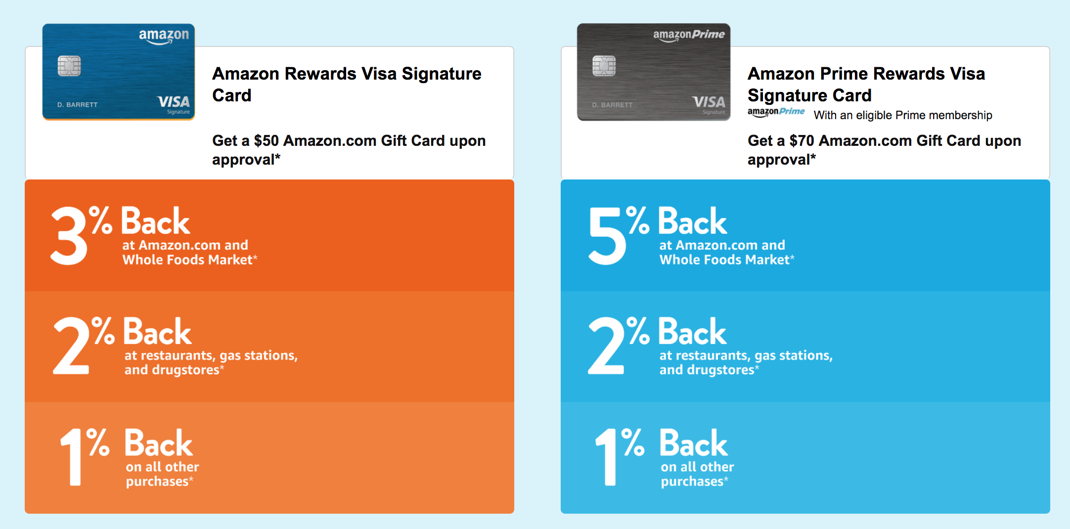 Amazon Credit Cards - Amazon Rewards vs The Prime Rewards Card [12]