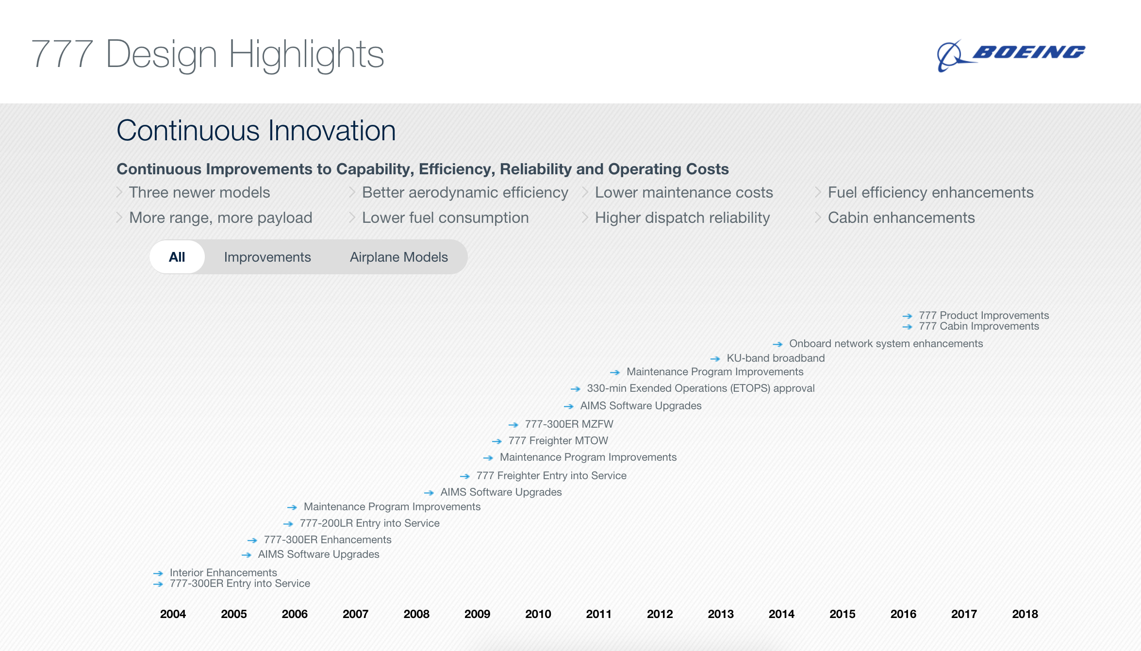 Boeing 777 Innovation Timeline