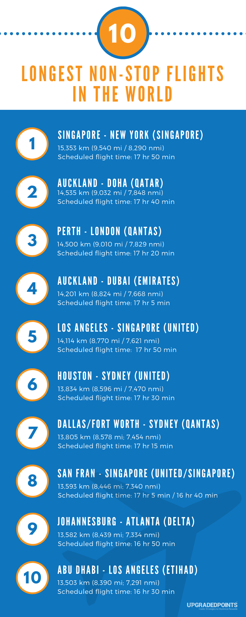 The 10 Longest Non Stop Commercial Flights In The World 2020