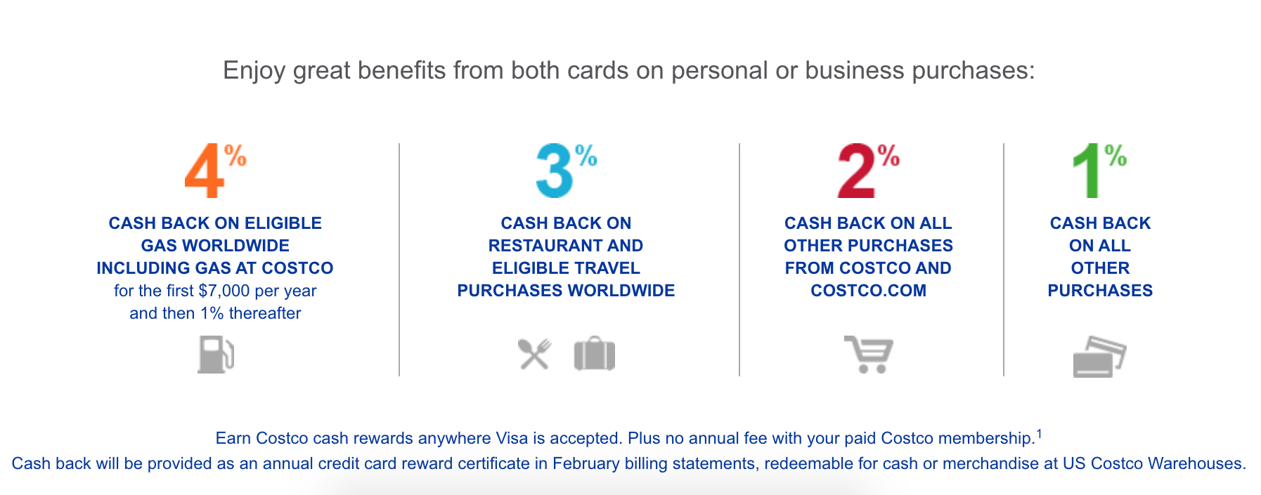 Costco Anywhere Visa® Card by Citi - Review [8]
