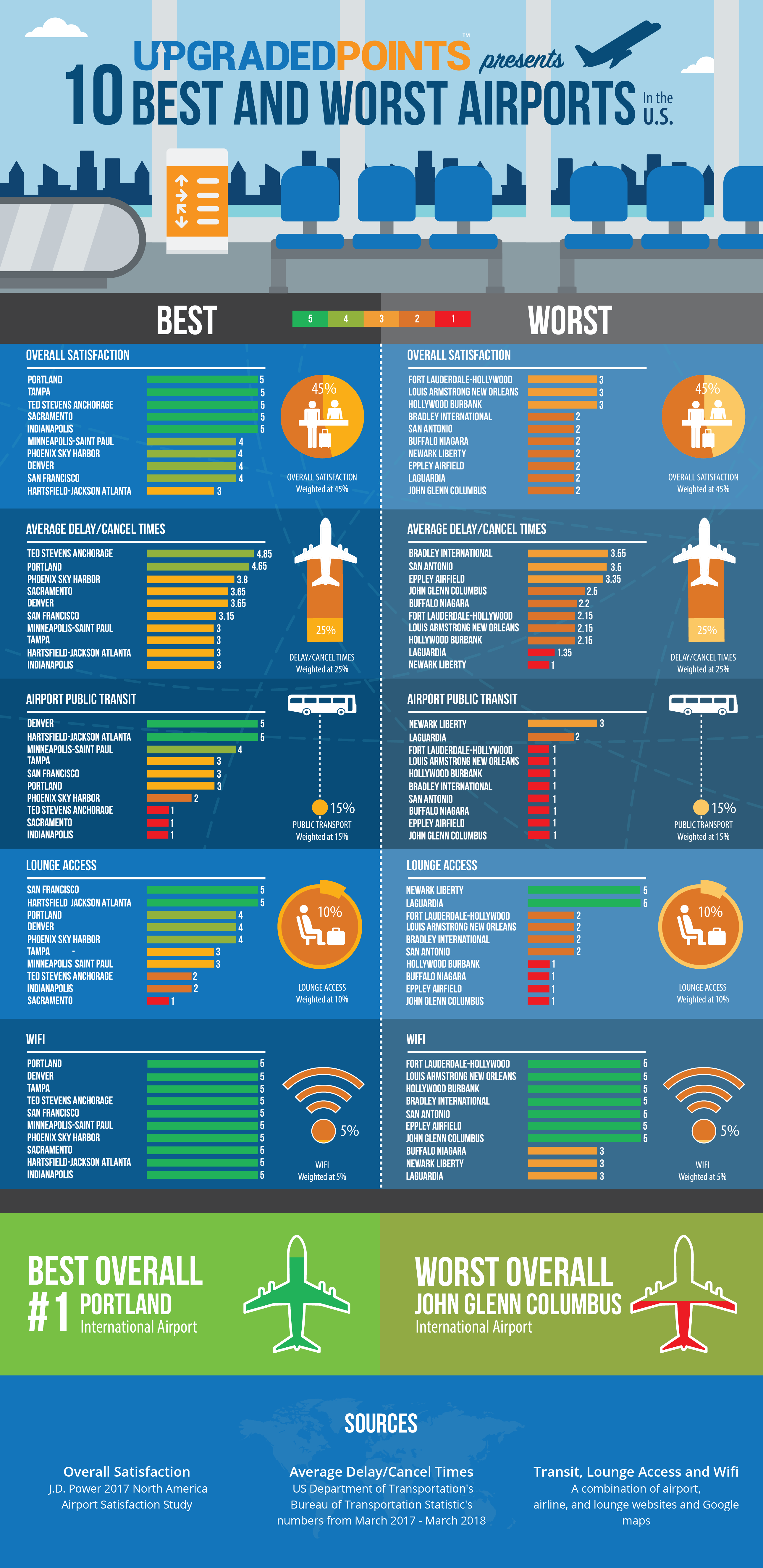 The 10 Best and Worst Airports In The US [Data-Driven Infographic]