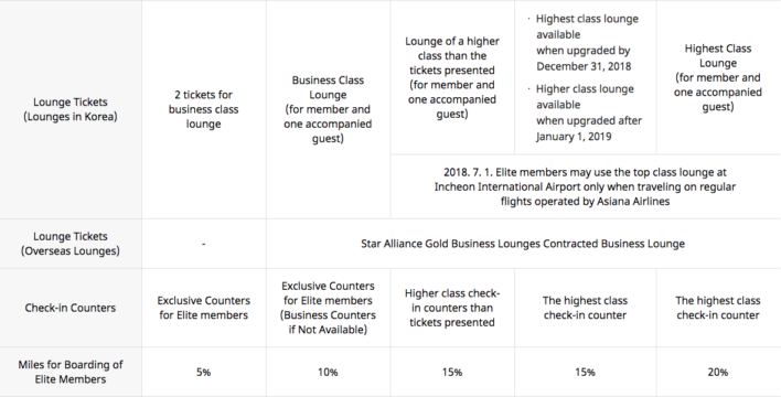 Asiana Airlines Asiana Club Loyalty Program Review [2019]