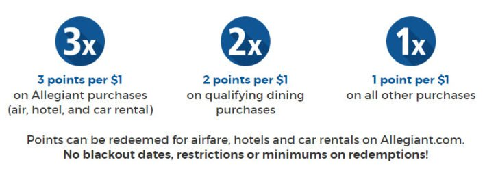 Allegiant Air Boarding Zones & Process — Everything You Need to Know