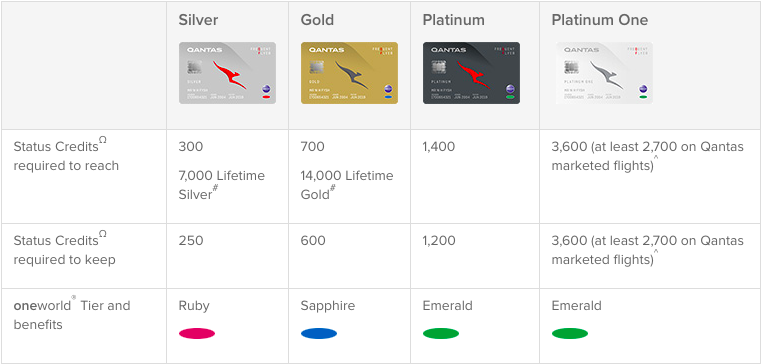 Qantas Airways Frequent Flyer Loyalty Program Review [2019]