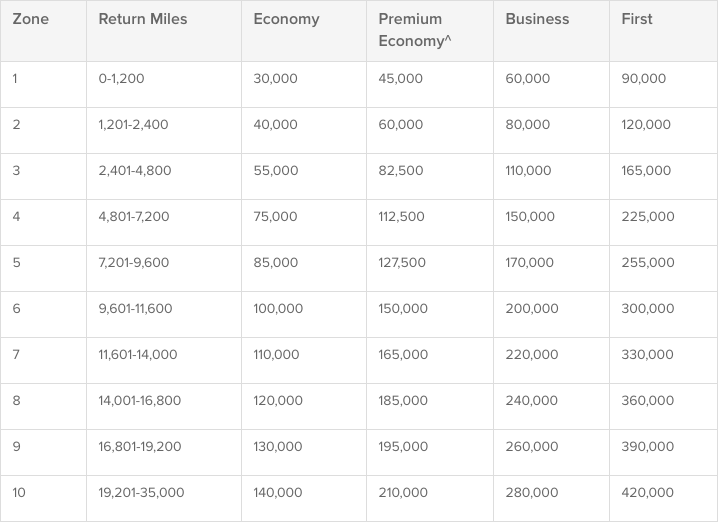 Qantas Airways Frequent Flyer Loyalty Program Review 2020