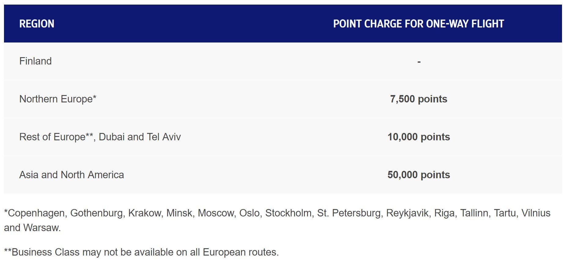 Finnair Value